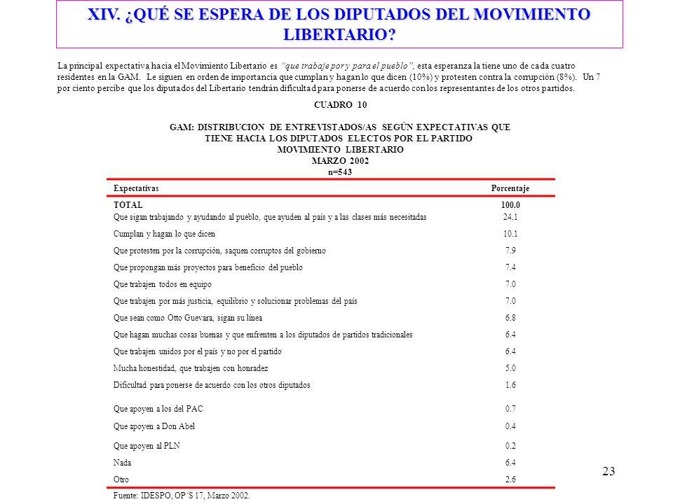23 XIV. ¿QUÉ SE ESPERA DE LOS DIPUTADOS DEL MOVIMIENTO LIBERTARIO.