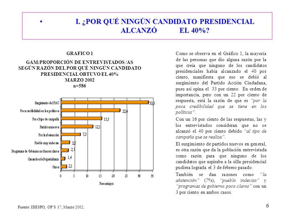 6 I. ¿POR QUÉ NINGÚN CANDIDATO PRESIDENCIAL ALCANZÓ EL 40% I.