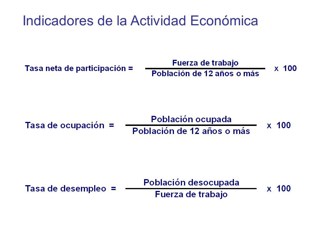 Indicadores de la Actividad Económica
