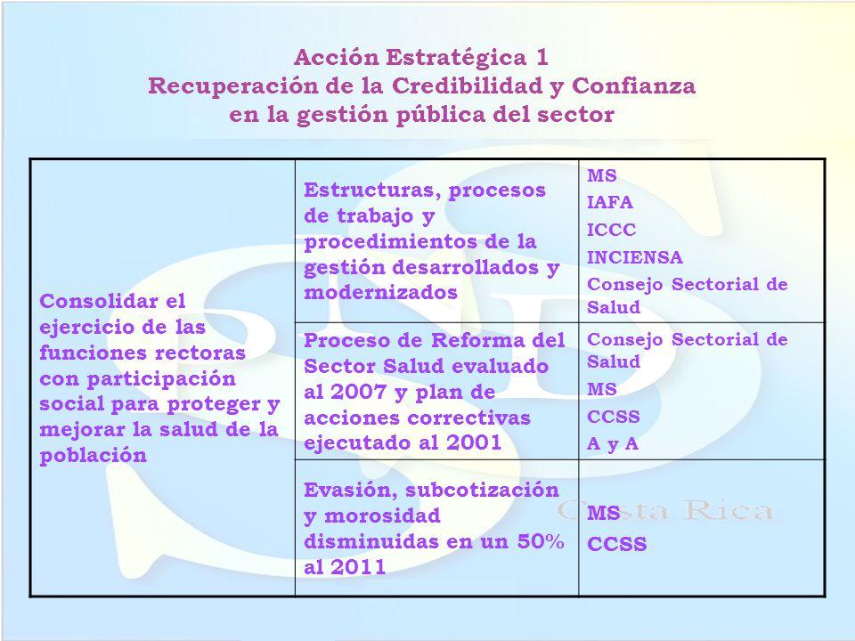 Acción Estratégica 1 Recuperación de la Credibilidad y Confianza en la gestión pública del sector Consolidar el ejercicio de las funciones rectoras co