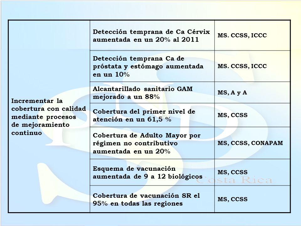 Incrementar la cobertura con calidad mediante procesos de mejoramiento continuo Detección temprana de Ca Cérvix aumentada en un 20% al 2011 MS. CCSS,