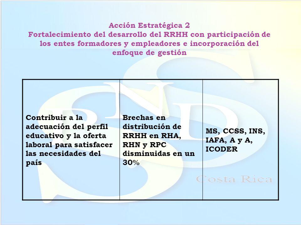 Acción Estratégica 2 Fortalecimiento del desarrollo del RRHH con participación de los entes formadores y empleadores e incorporación del enfoque de ge