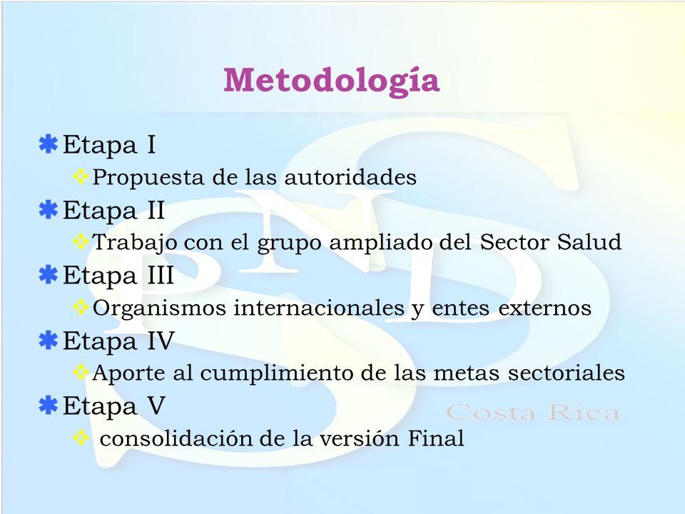 Metodología Etapa I Propuesta de las autoridades Etapa II Trabajo con el grupo ampliado del Sector Salud Etapa III Organismos internacionales y entes