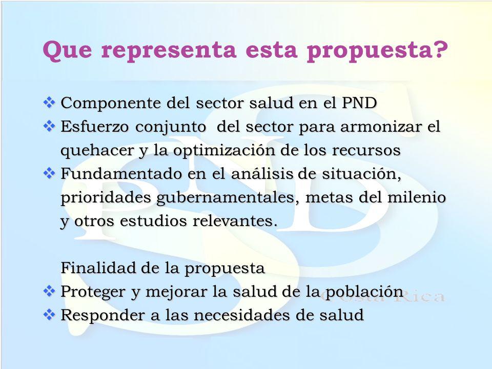 Que representa esta propuesta? Componente del sector salud en el PND Componente del sector salud en el PND Esfuerzo conjunto del sector para armonizar
