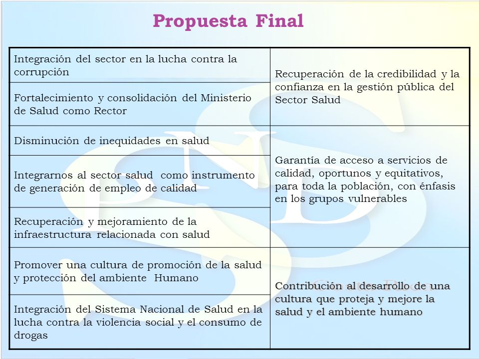 Propuesta Final Integración del sector en la lucha contra la corrupción Recuperación de la credibilidad y la confianza en la gestión pública del Secto