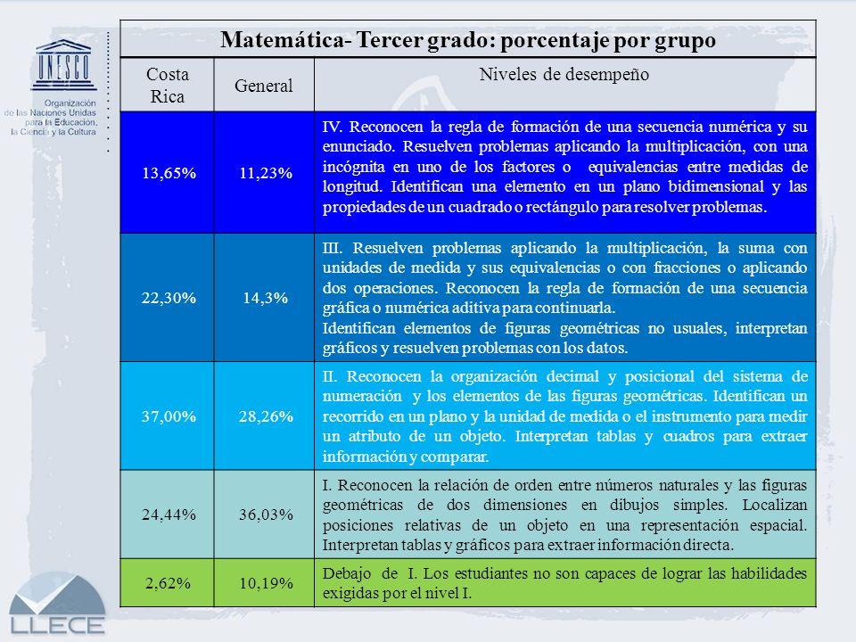 Matemática- Tercer grado: porcentaje por grupo Costa Rica General Niveles de desempeño 13,65%11,23% IV. Reconocen la regla de formación de una secuenc