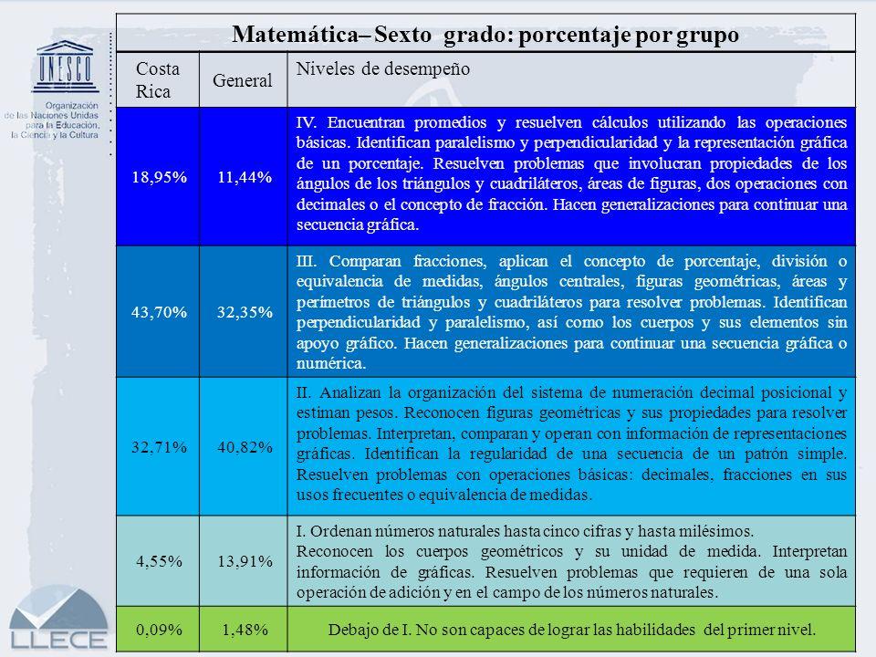 20 Matemática– Sexto grado: porcentaje por grupo Costa Rica General Niveles de desempeño 18,95%11,44% IV. Encuentran promedios y resuelven cálculos ut