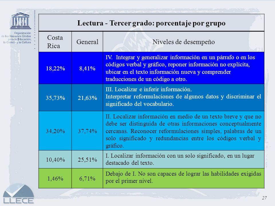 27 Lectura - Tercer grado: porcentaje por grupo Costa Rica GeneralNiveles de desempeño 18,22%8,41% IV. Integrar y generalizar información en un párraf
