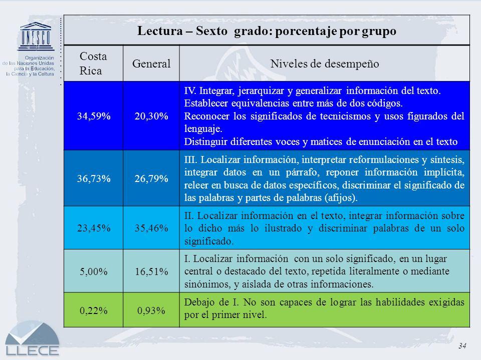 34 Lectura – Sexto grado: porcentaje por grupo Costa Rica GeneralNiveles de desempeño 34,59%20,30% IV. Integrar, jerarquizar y generalizar información