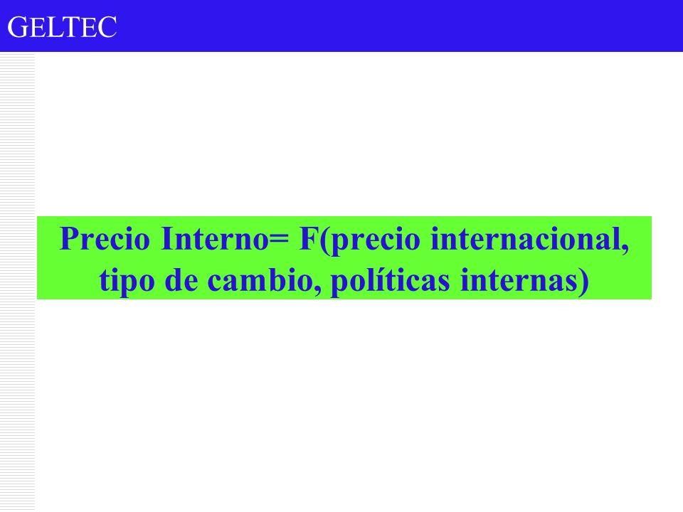 G E LT E C Precio Interno= F(precio internacional, tipo de cambio, políticas internas)