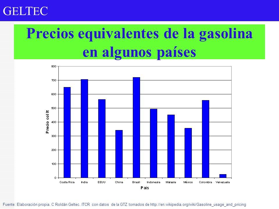 G E LT E C Precios equivalentes de la gasolina en algunos países Fuente: Elaboración propia. C Roldán Geltec. ITCR con datos de la GTZ tomados de http