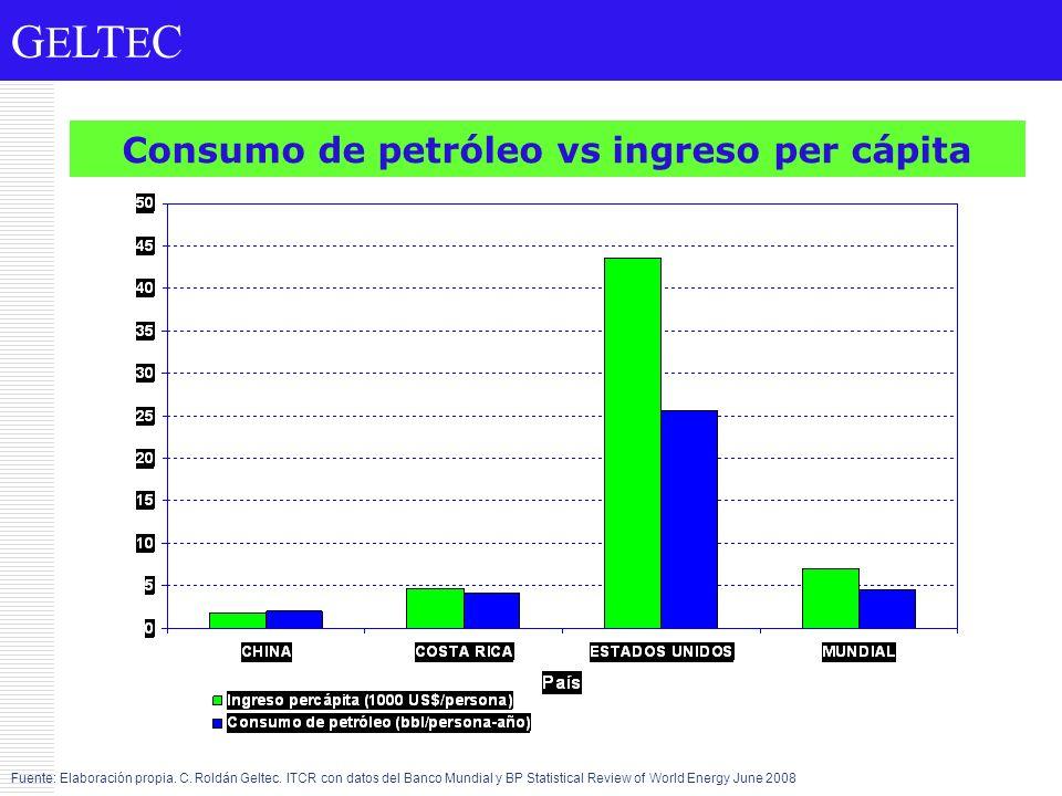 Consumo de petróleo vs ingreso per cápita Fuente: Elaboración propia. C. Roldán Geltec. ITCR con datos del Banco Mundial y BP Statistical Review of Wo
