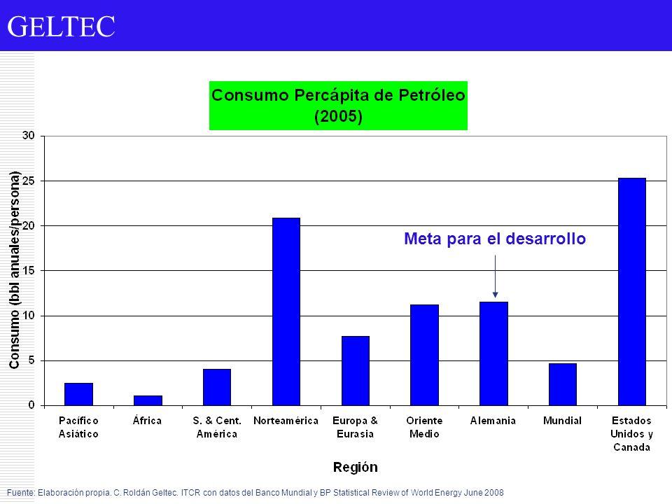 G E LT E C Meta para el desarrollo Fuente: Elaboración propia. C. Roldán Geltec. ITCR con datos del Banco Mundial y BP Statistical Review of World Ene