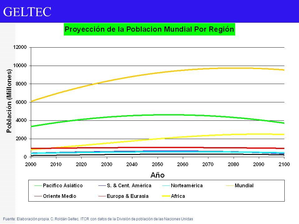 G E LT E C Fuente: Elaboración propia. C. Roldán Geltec. ITCR con datos de la División de población de las Naciones Unidas