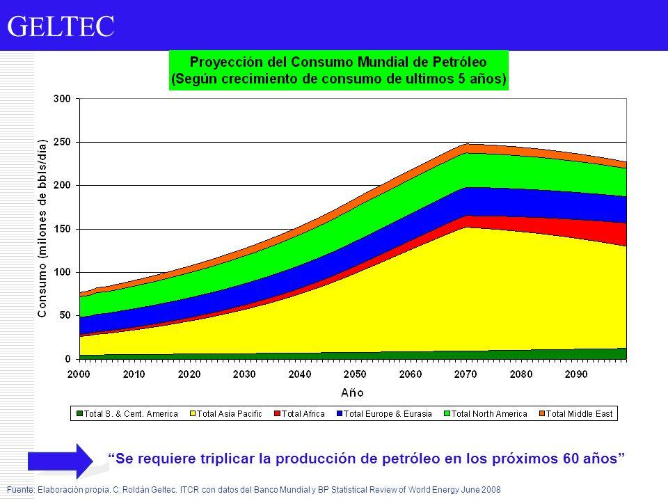 G E LT E C Se requiere triplicar la producción de petróleo en los próximos 60 años Fuente: Elaboración propia. C. Roldán Geltec. ITCR con datos del Ba