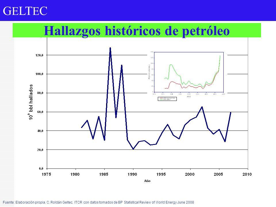 G E LT E C Hallazgos históricos de petróleo Fuente: Elaboración propia. C. Roldán Geltec. ITCR con datos tomados de BP Statistical Review of World Ene