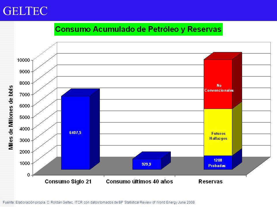 G E LT E C Fuente: Elaboración propia. C. Roldán Geltec. ITCR con datos tomados de BP Statistical Review of World Energy June 2008