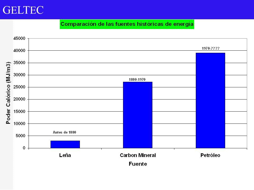 G E LT E C Cada vez se buscan fuentes de energía más concentradas