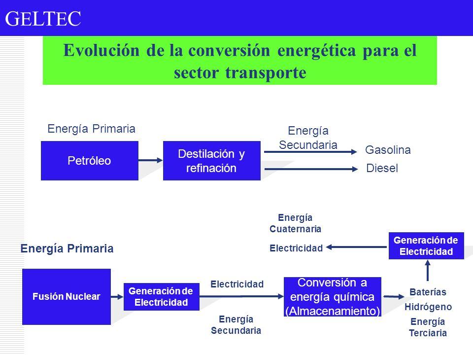 G E LT E C Evolución de la conversión energética para el sector transporte Petróleo Destilación y refinación Energía Primaria Energía Secundaria Gasol