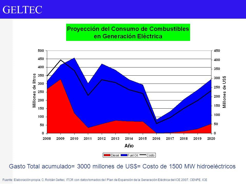 G E LT E C Gasto Total acumulado= 3000 millones de US$= Costo de 1500 MW hidroeléctricos Fuente: Elaboración propia. C. Roldán Geltec. ITCR con datos