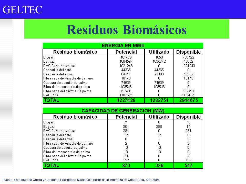 G E LT E C Residuos Biomásicos Fuente: Encuesta de Oferta y Consumo Energético Nacional a partir de la Biomasa en Costa Rica. Año 2006
