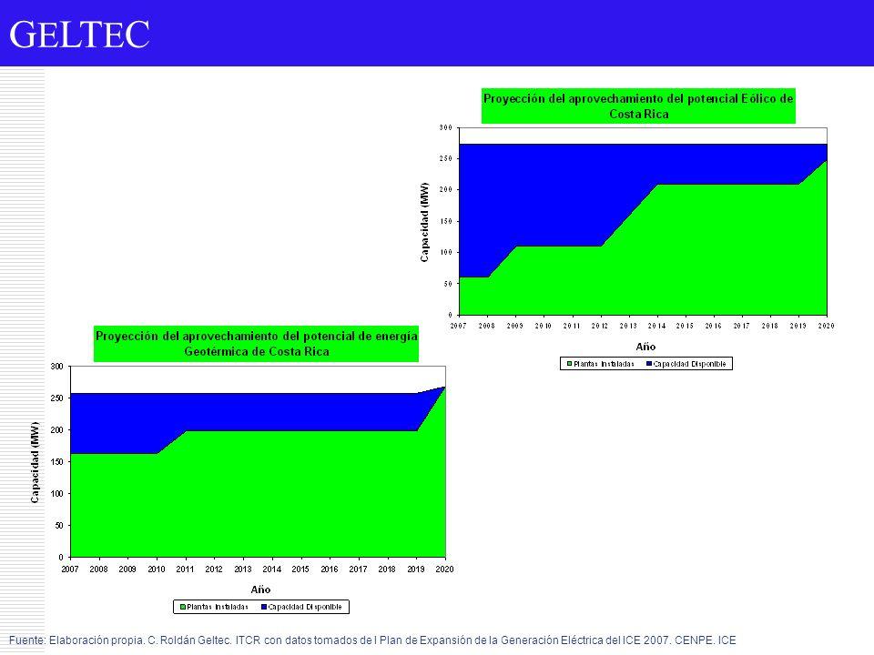 G E LT E C Fuente: Elaboración propia. C. Roldán Geltec. ITCR con datos tomados de l Plan de Expansión de la Generación Eléctrica del ICE 2007. CENPE.