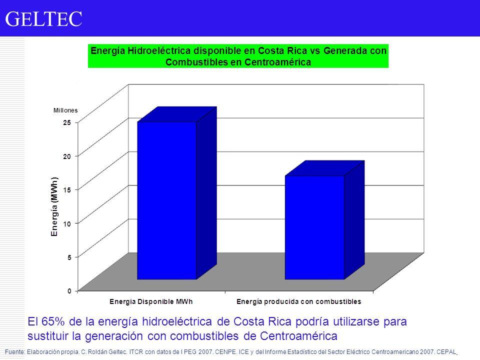 G E LT E C El 65% de la energía hidroeléctrica de Costa Rica podría utilizarse para sustituir la generación con combustibles de Centroamérica Fuente: