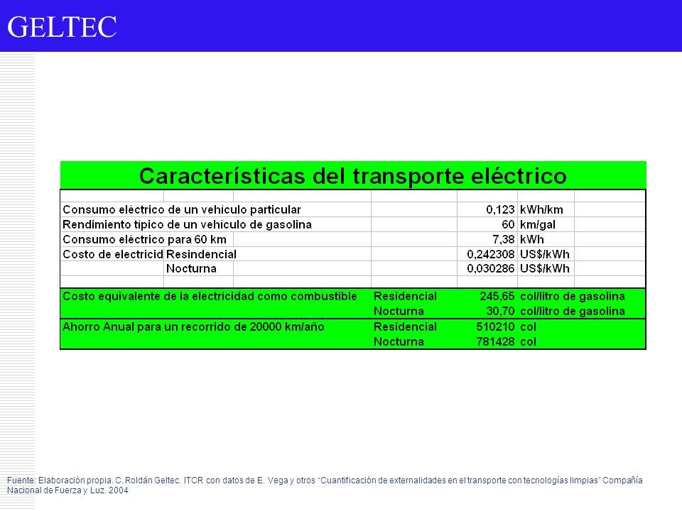 G E LT E C Fuente: Elaboración propia. C. Roldán Geltec. ITCR con datos de E. Vega y otros Cuantificación de externalidades en el transporte con tecno
