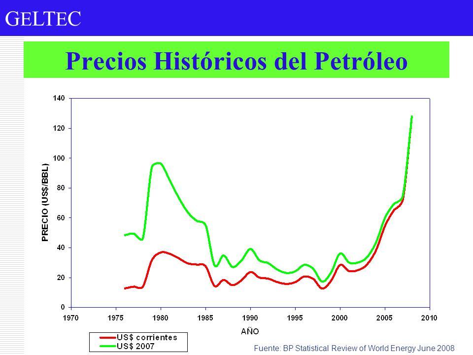 G E LT E C Precios Históricos del Petróleo Fuente: BP Statistical Review of World Energy June 2008