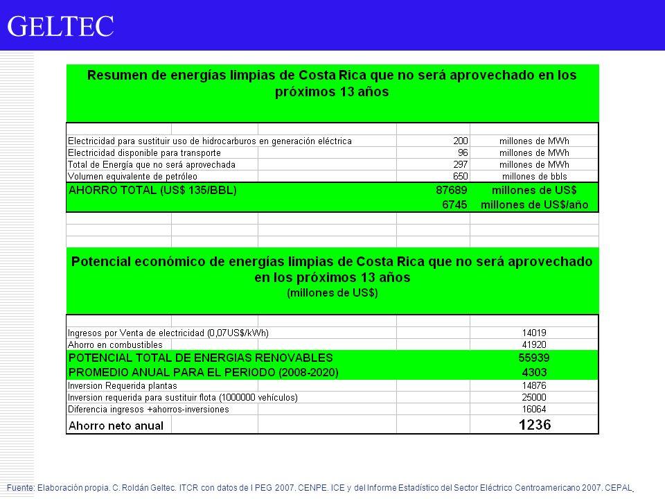 G E LT E C Fuente: Elaboración propia. C. Roldán Geltec. ITCR con datos de l PEG 2007. CENPE. ICE y del Informe Estadístico del Sector Eléctrico Centr