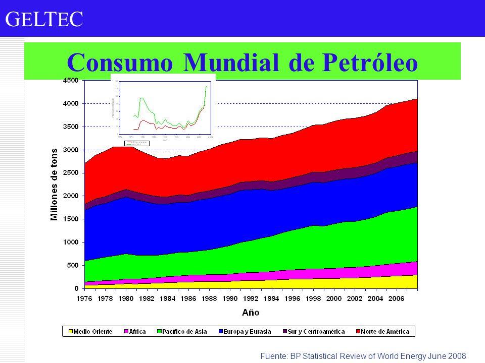 G E LT E C Consumo Mundial de Petróleo Fuente: BP Statistical Review of World Energy June 2008