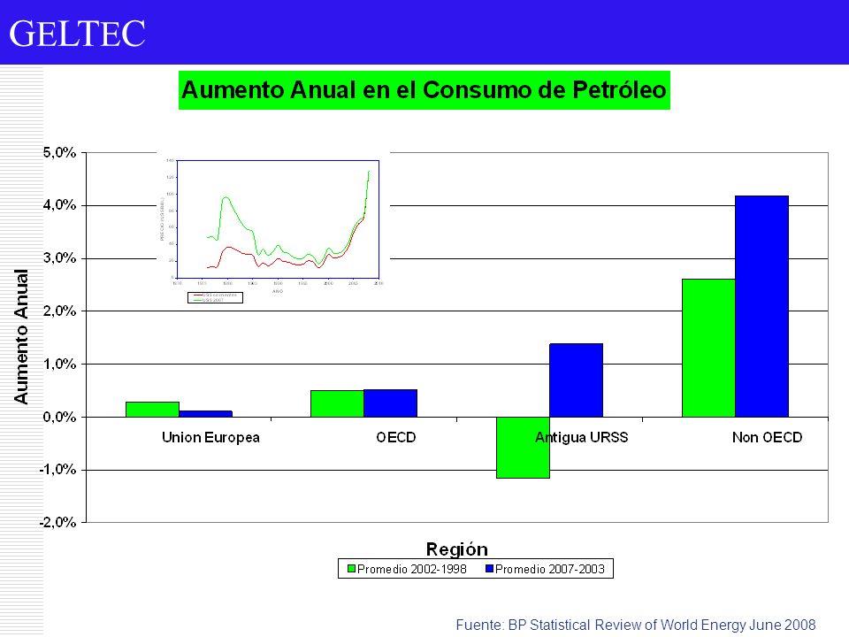 Consumo de petróleo vs ingreso per cápita Fuente: Elaboración propia.