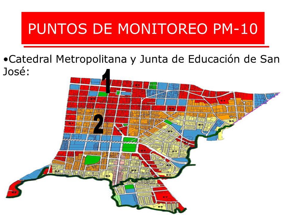 PUNTOS DE MONITOREO PM-10 Catedral Metropolitana y Junta de Educación de San José:
