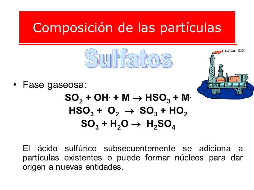 Composición de las partículas Fase gaseosa: SO 2 + OH. + M HSO 3 + M. HSO 3 + O 2 SO 3 + HO 2 SO 3 + H 2 O H 2 SO 4 El ácido sulfúrico subsecuentement