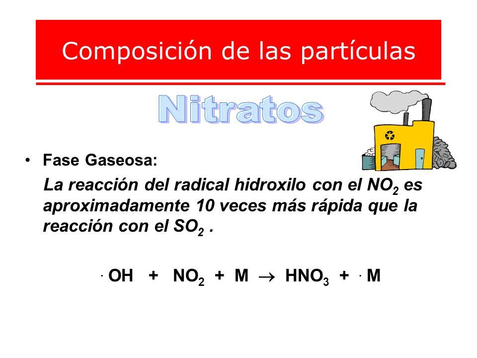 Composición de las partículas Fase Gaseosa: La reacción del radical hidroxilo con el NO 2 es aproximadamente 10 veces más rápida que la reacción con e