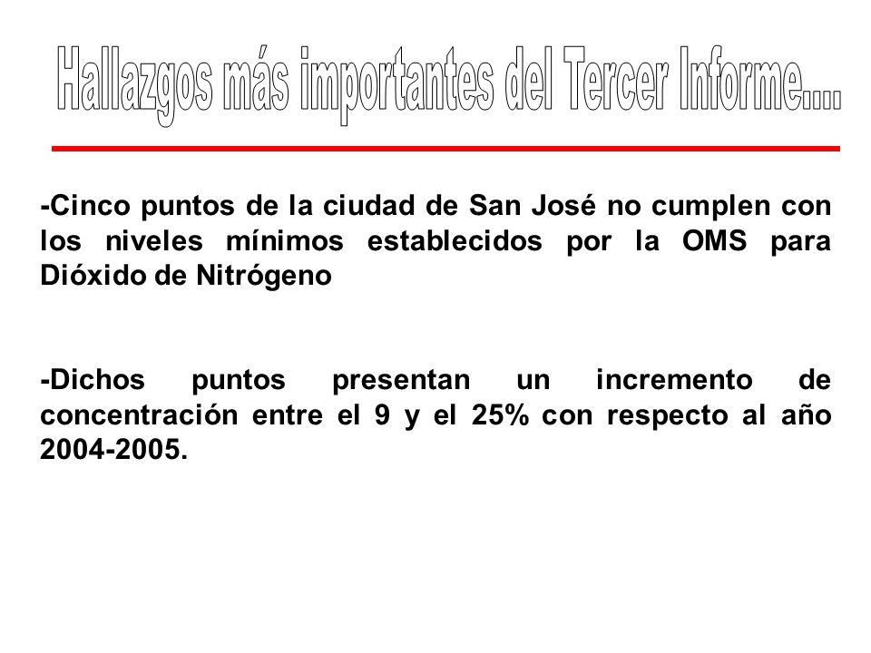 -Cinco puntos de la ciudad de San José no cumplen con los niveles mínimos establecidos por la OMS para Dióxido de Nitrógeno -Dichos puntos presentan u