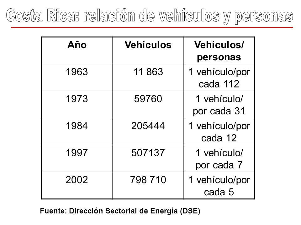 Fuente: DSE, MINAE Microbuses de Transporte Público: antigüedad media 2000 Motos : antigüedad media 1997 Automóviles particulares: 1992