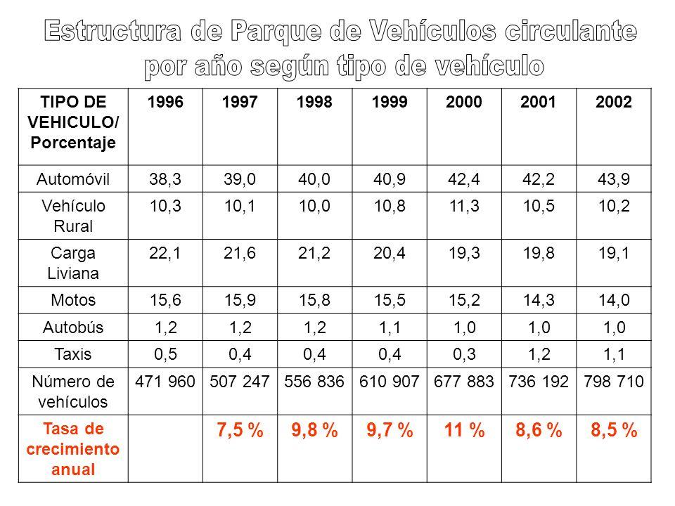 Porcentaje de vehículos según el tipo de combustible que consumen: Año 2004-2005 Tipo Combustible AutobúsAutomóvilTaxisCarga Liviana Gasolina Regular 054,670,69,6 Gasolina Súper 045,120,188,1 Diesel1000,28,62,3 LPG000,70 Fuente: DSE, MINAE