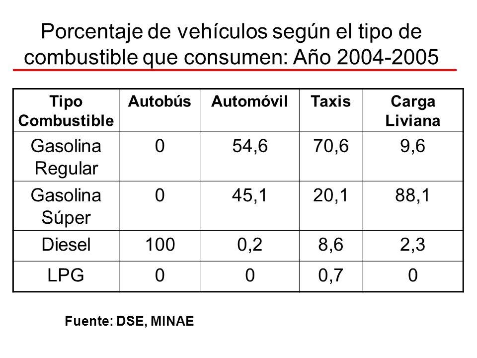Porcentaje de vehículos según el tipo de combustible que consumen: Año 2004-2005 Tipo Combustible AutobúsAutomóvilTaxisCarga Liviana Gasolina Regular