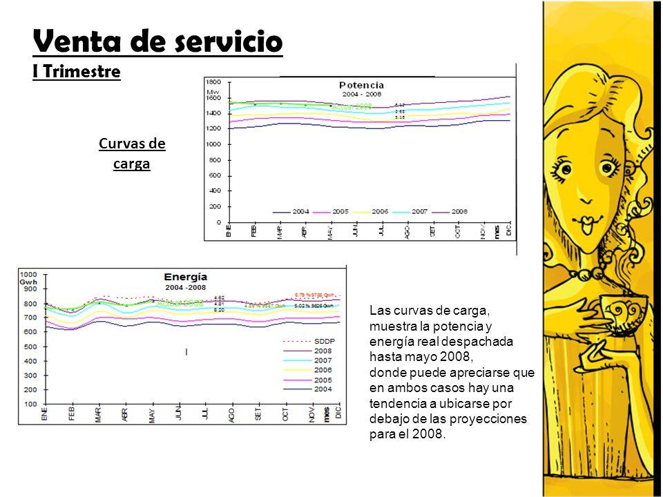 Curvas de carga Las curvas de carga, muestra la potencia y energía real despachada hasta mayo 2008, donde puede apreciarse que en ambos casos hay una