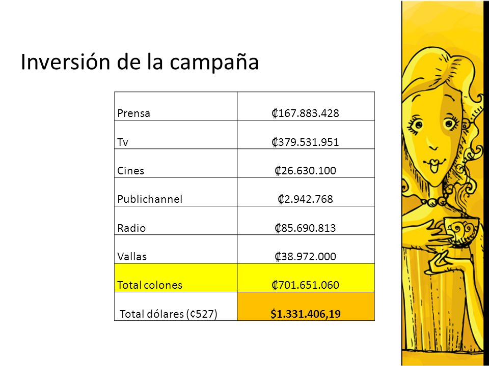 Inversión de la campaña Prensa Tv Cines Publichannel Radio Vallas Total colones Total dólares (¢527)$ ,19