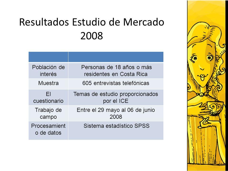 Resultados Estudio de Mercado 2008 Población de interés Personas de 18 años o más residentes en Costa Rica Muestra605 entrevistas telefónicas El cuest