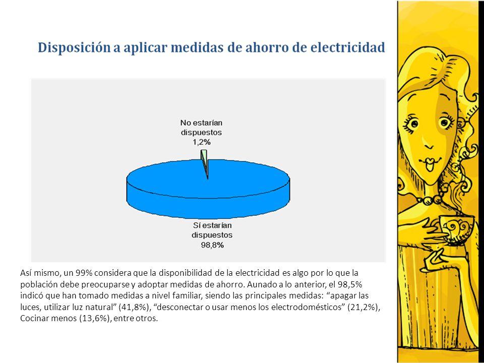 Importante destacar que 91,2% de los entrevistados han visto u oído publicidad sobre el ahorro de electricidad, siendo la televisión el medio en donde más lo observaron (90,2%), seguido por Radio (11,7%) y Prensa (10,4%), respectivamente.
