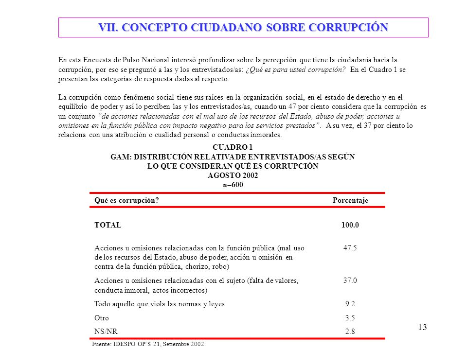 13 VII. CONCEPTO CIUDADANO SOBRE CORRUPCIÓN En esta Encuesta de Pulso Nacional interesó profundizar sobre la percepción que tiene la ciudadanía hacia