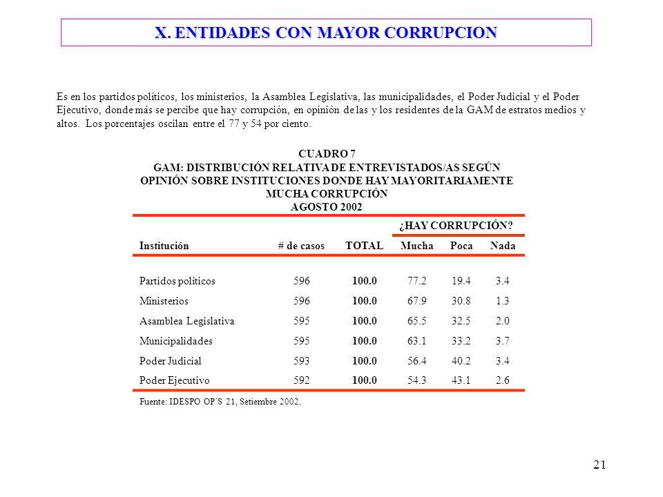 21 Es en los partidos políticos, los ministerios, la Asamblea Legislativa, las municipalidades, el Poder Judicial y el Poder Ejecutivo, donde más se percibe que hay corrupción, en opinión de las y los residentes de la GAM de estratos medios y altos.