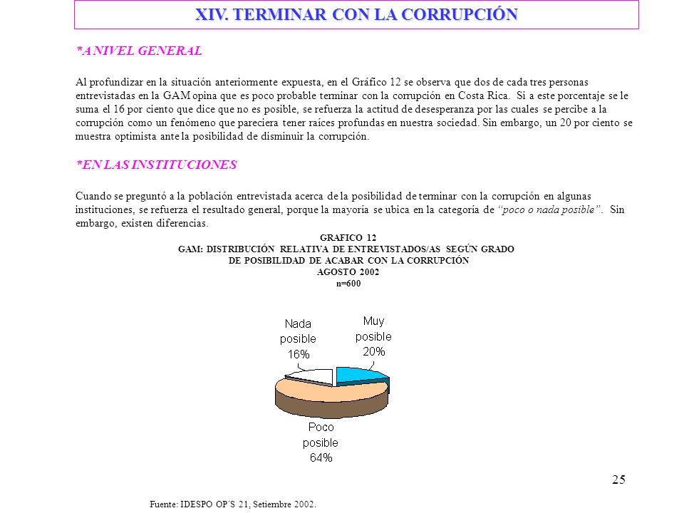 25 *A NIVEL GENERAL Al profundizar en la situación anteriormente expuesta, en el Gráfico 12 se observa que dos de cada tres personas entrevistadas en la GAM opina que es poco probable terminar con la corrupción en Costa Rica.