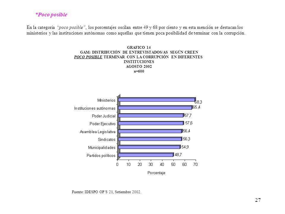 27 GRAFICO 14 GAM: DISTRIBUCIÓN DE ENTREVISTADOS/AS SEGÚN CREEN POCO POSIBLE TERMINAR CON LA CORRUPCIÓN EN DIFERENTES INSTITUCIONES AGOSTO 2002 n=600