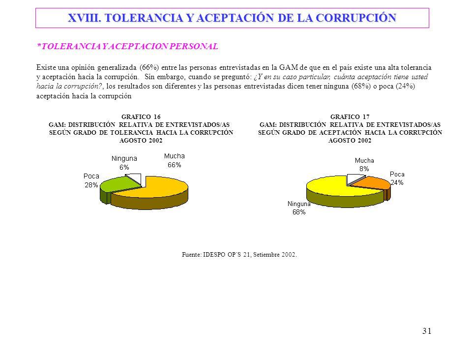 31 *TOLERANCIA Y ACEPTACION PERSONAL Existe una opinión generalizada (66%) entre las personas entrevistadas en la GAM de que en el país existe una alta tolerancia y aceptación hacia la corrupción.