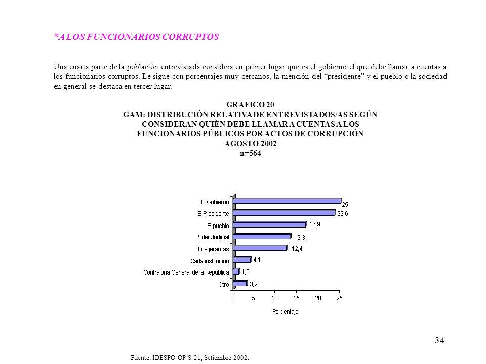 34 *A LOS FUNCIONARIOS CORRUPTOS Una cuarta parte de la población entrevistada considera en primer lugar que es el gobierno el que debe llamar a cuent