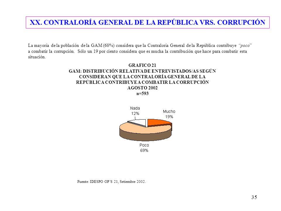 35 XX. CONTRALORÍA GENERAL DE LA REPÚBLICA VRS. CORRUPCIÓN La mayoría de la población de la GAM (68%) considera que la Contraloría General de la Repúb